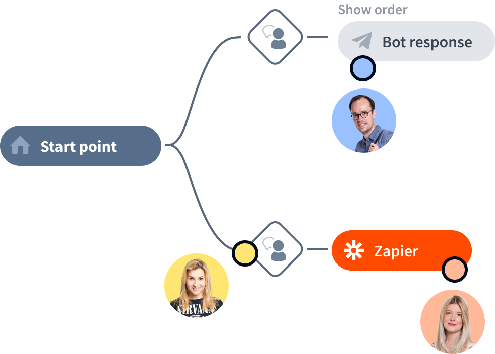 Chat bot platform with collaboration option